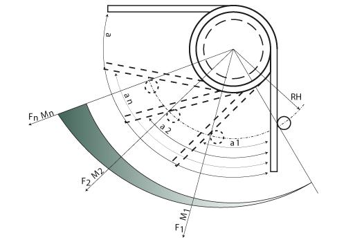 Vridfjedre - Rotation